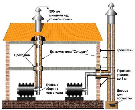 Схема вывода дымоходов
