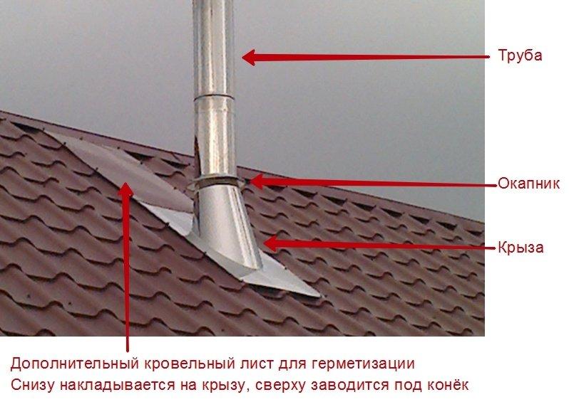 Пример установки крызы